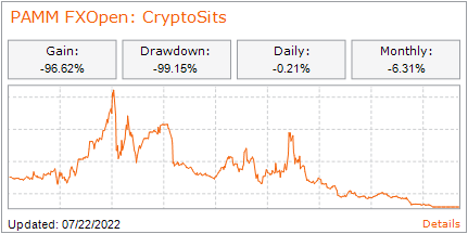 PAMM: CryptoSits