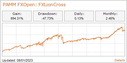 PAMM: FXLionCross